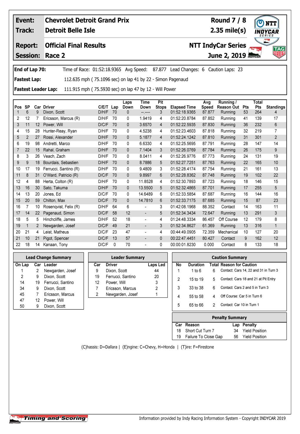 indycar-officialraceresults-race2