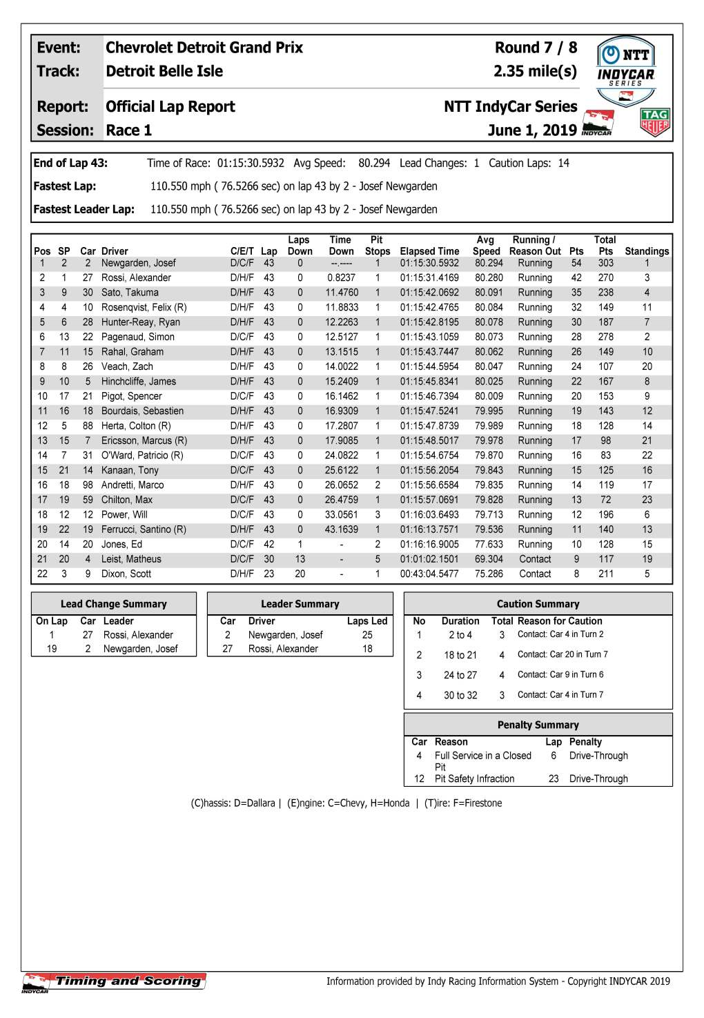 indycar-race-results official